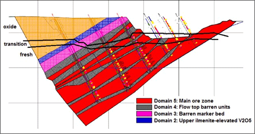 Geological section